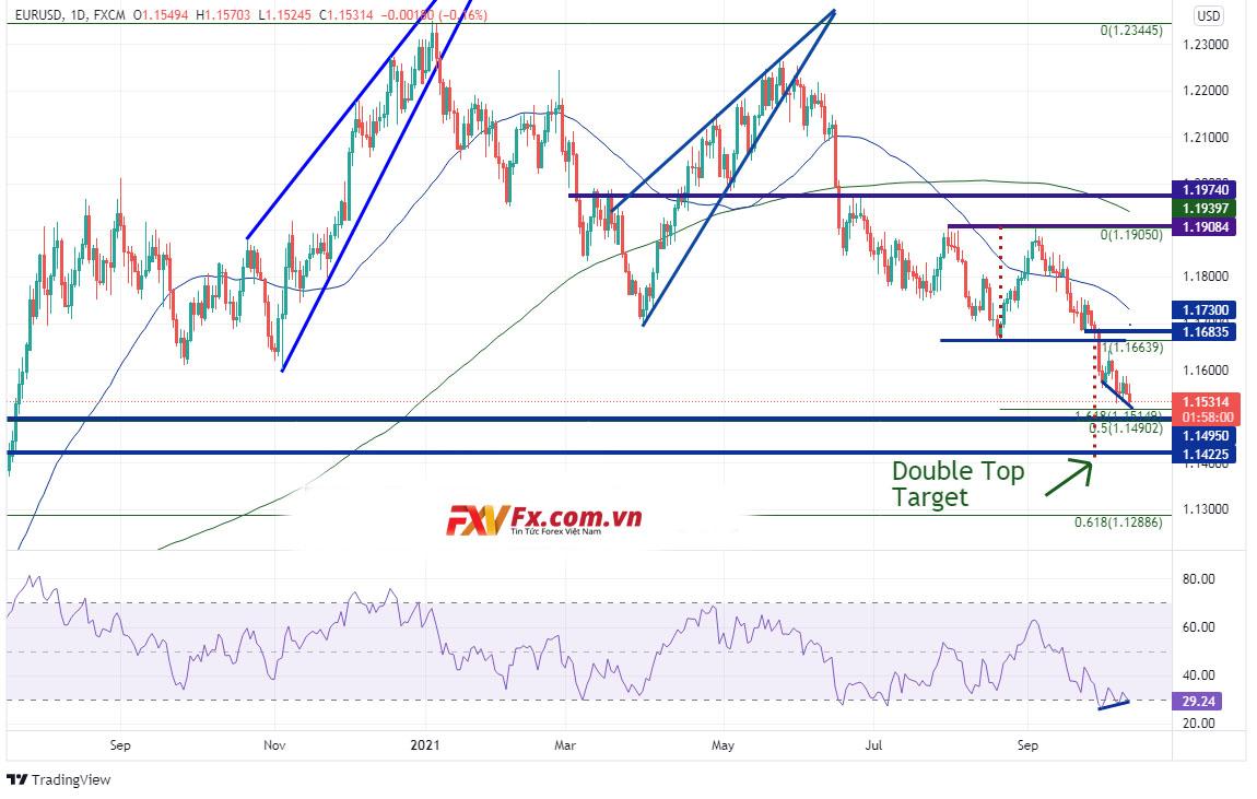 Dự báo về sự giảm giá của EUR/USD