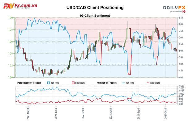 Tâm lý khách hàng giao dịch USD/CAD