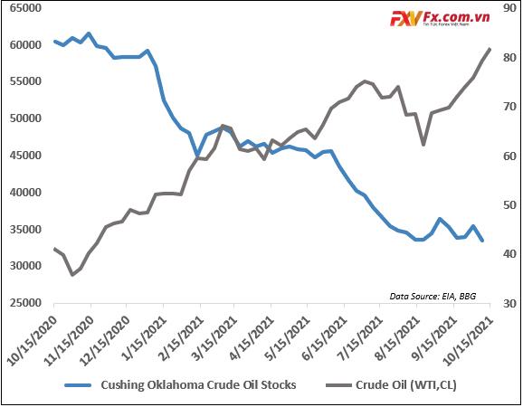 Tình hình giá dầu